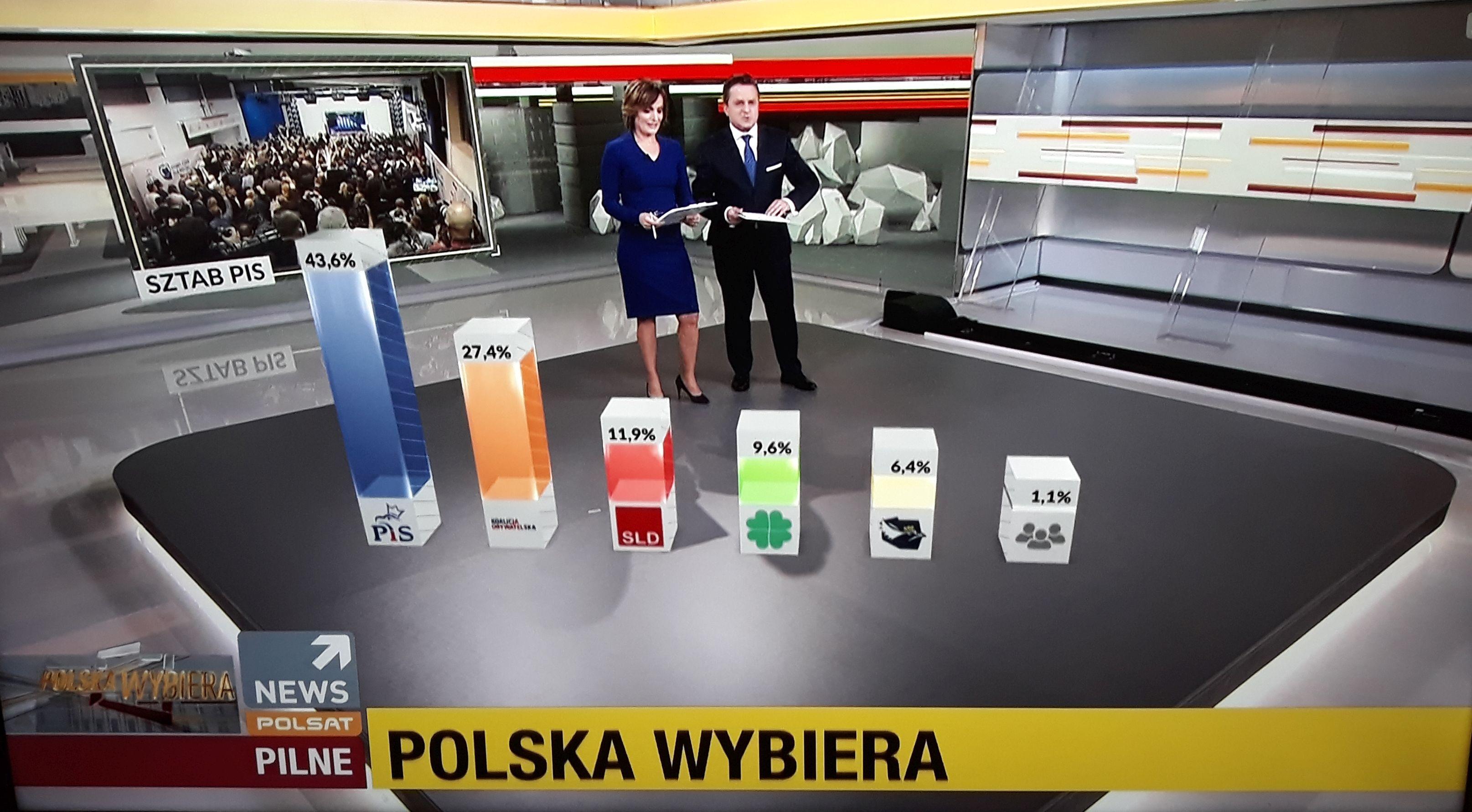 PiS wygrywa wybory, ma samodzielną większość