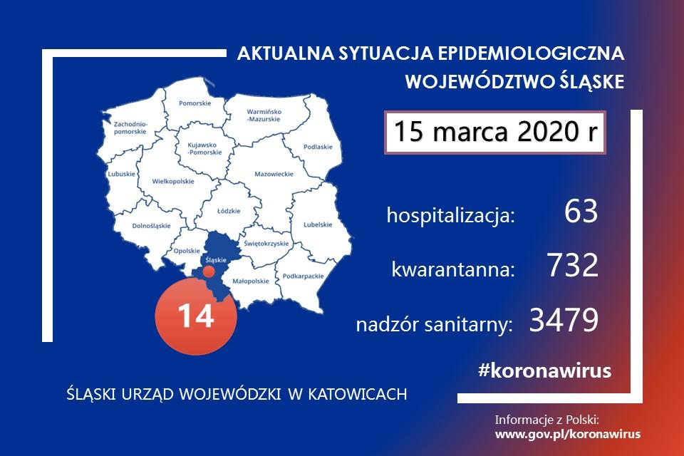 W województwie śląskim przybywa zachorowań
