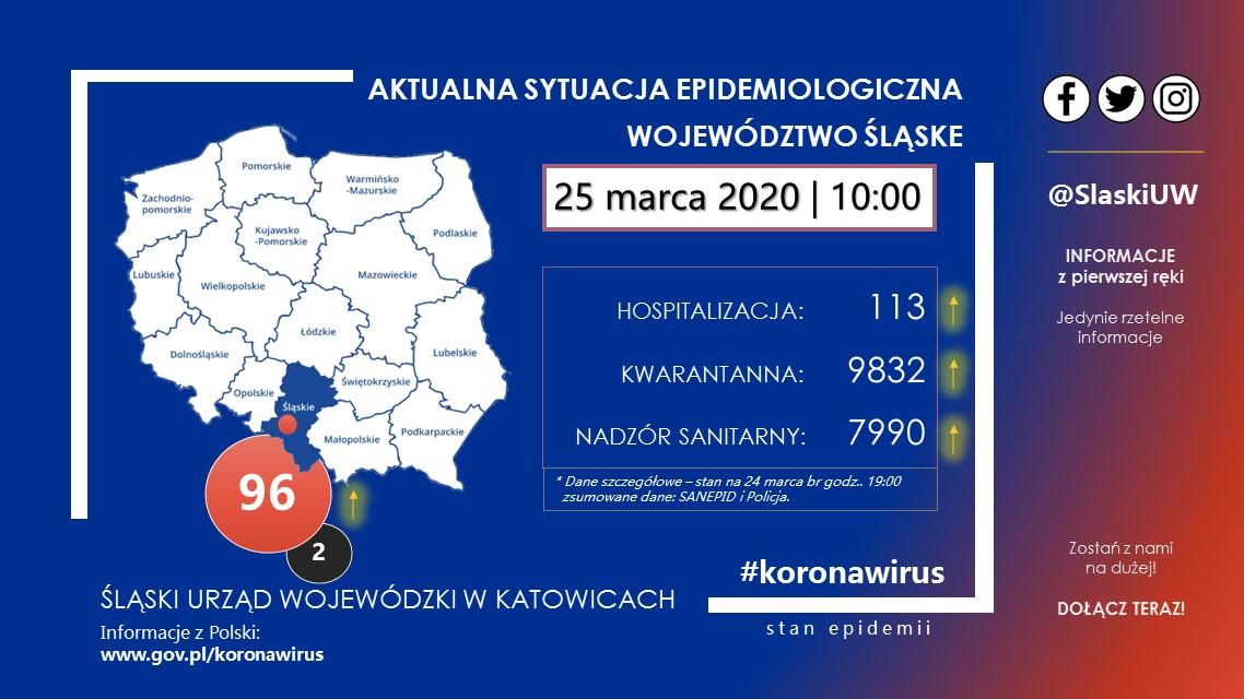 9 nowych przypadków koronawirusa na Śląsku