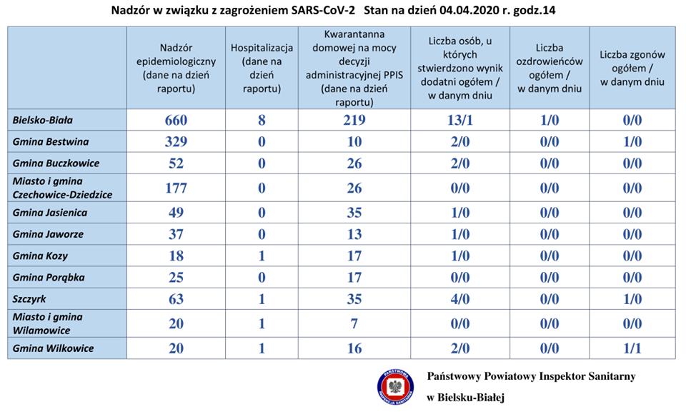 Aktualne dane sanepidu z powiatu bielskiego