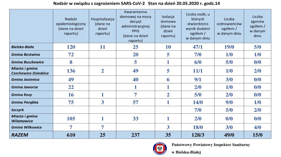 Sytuacja z koronawirusem w powiatach bielskim i żywieckim. 20 maja