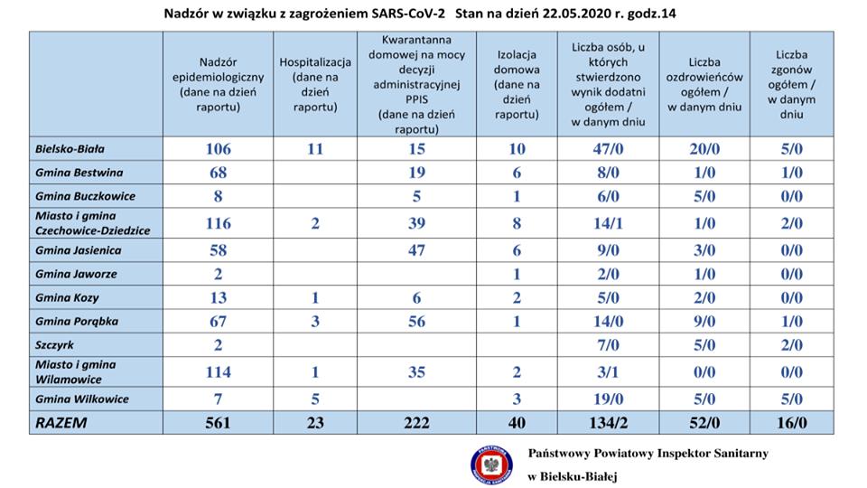 Sytuacja z koronawirusem w powiatach bielskim i żywieckim. 22 maja