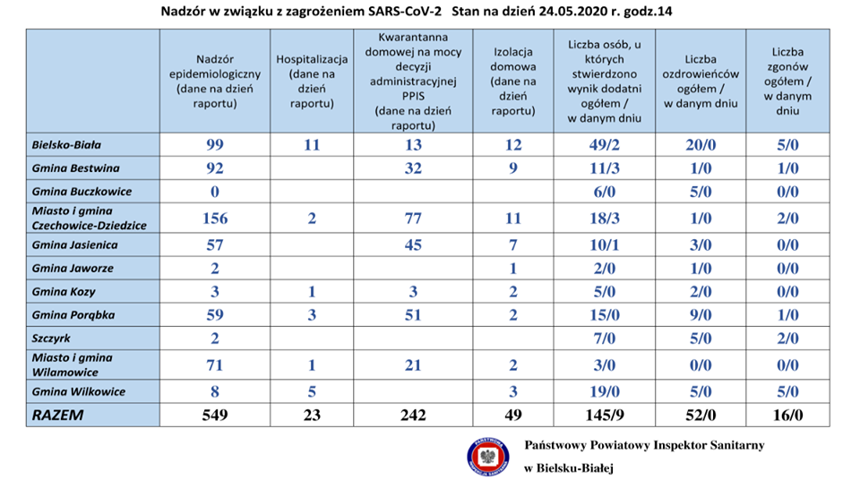 Aktualna sytuacja z koronawirusem w powiatach bielskim i żywieckim. 24 maja