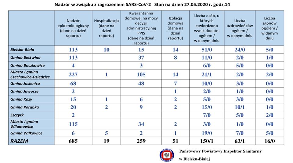 Sytuacja z koronawirusem z powiatach bielskim i żywieckim. 28 maja