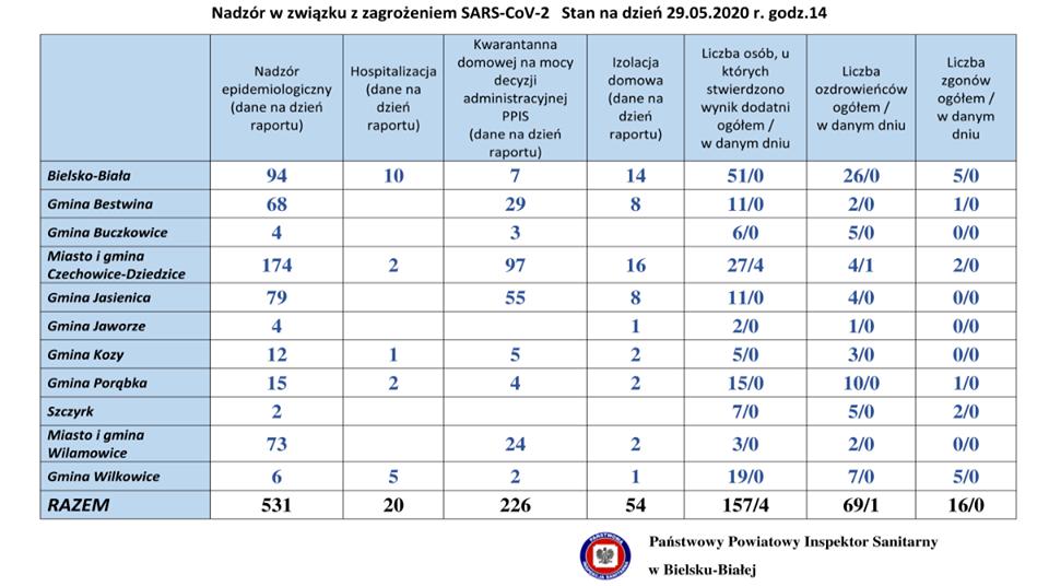 Koronawirus w powiatach bielskim i żywieckim. 29 maja