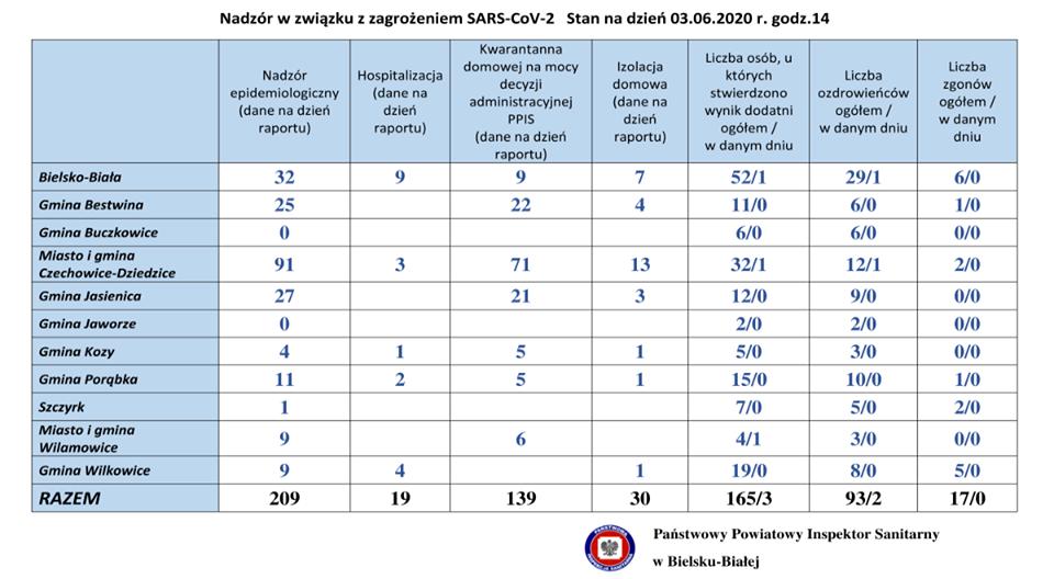 Bilans koronawirusa w powiatach bielskim i żywieckim - 3 czerwca