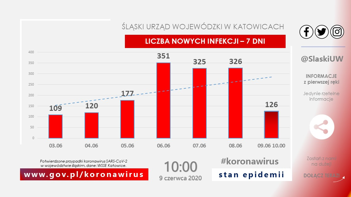 Koronawirus w regionie. 126 nowych zakażonych w województwie śląskim [AKTUALIZACJA]