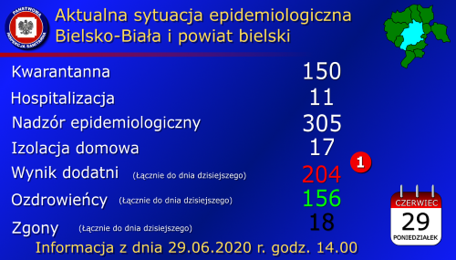 Koronawirus 29.06.2020. Zmarł mieszkaniec Bielska - Białej