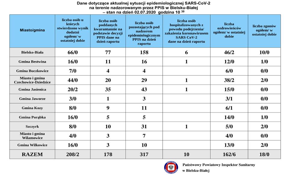Koronawirus na Podbeskidziu - informacje z 2 lipca