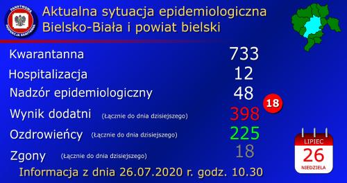Koronawirus w regionie. 18 nowych zakażeń w powiecie bielskim