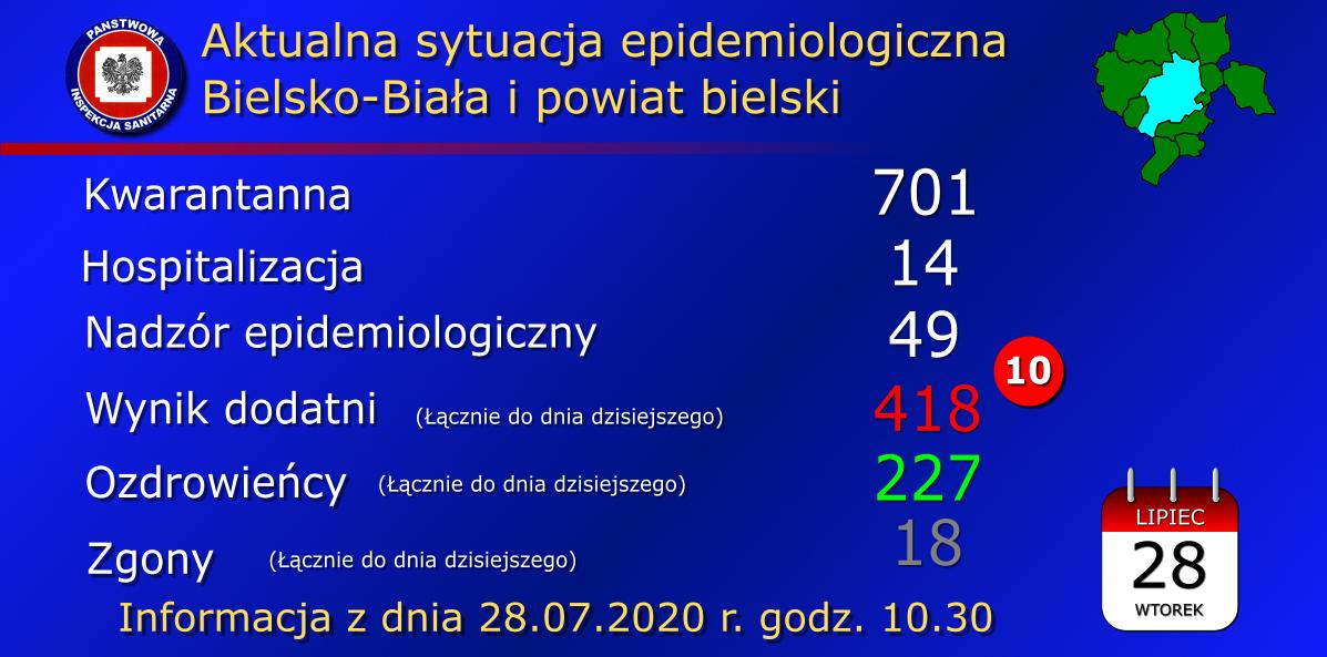 Koronawirus 28.07.2020. Kolejne 10 osób zarażonych z powiatu bielskiego