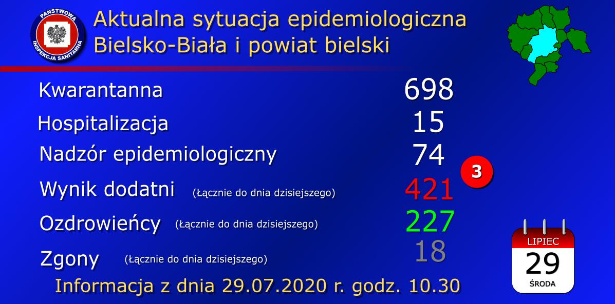 Koronawirus 29.07.2020. Trzy nowe zakażenia w Czechowicach - Dziedzicach [AKTUALIZACJA]