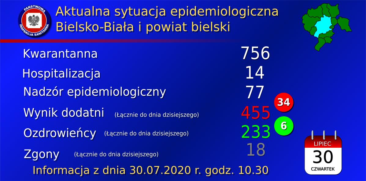 Rekordowa liczba zachorowań. 34 osoby z powiatu bielskiego