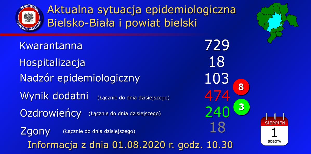 Koronawirus w regionie. 8 nowych przypadków z powiatu bielskiego