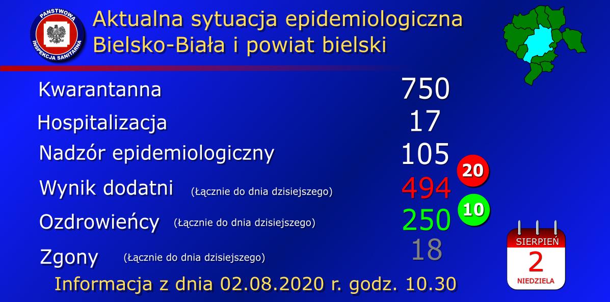 Najwięcej nowych zachorowań w Bielsku - Białej i Czechowicach - Dziedzicach