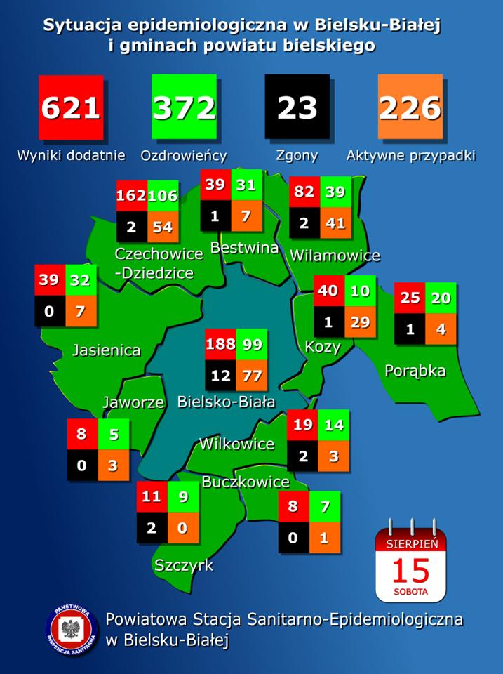 Koronawirus w powiatach bielskim i żywieckim. 15 sierpnia