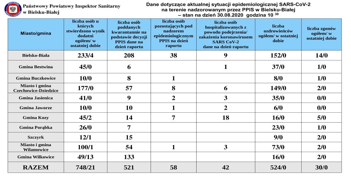 Koronawirus - raport z powiatów bielskiego i żywieckiego