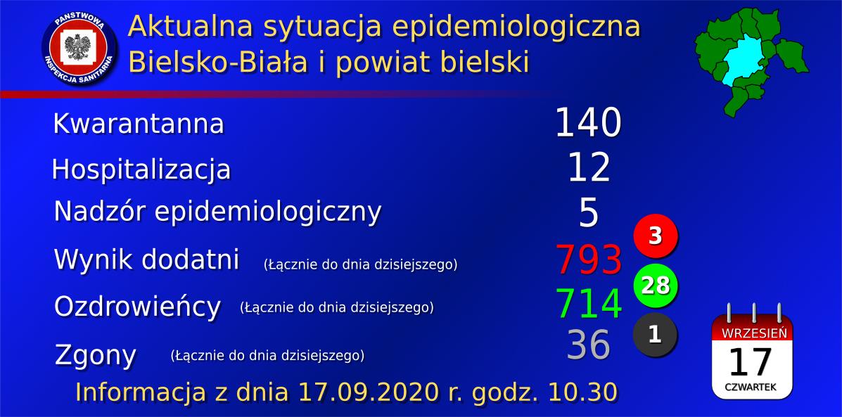 Koronawirus 17.09.2020. Rekordowa liczba ozdrowieńców w powiecie bielskim