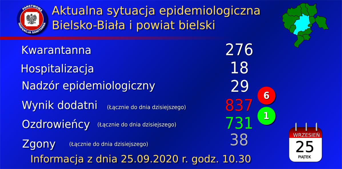 Koronawirus. Raport sanepidu z 25.09.2020