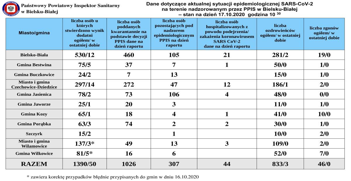 Ponad 100 nowych przypadków koronawirusa w powiatach bielskim i żywieckim