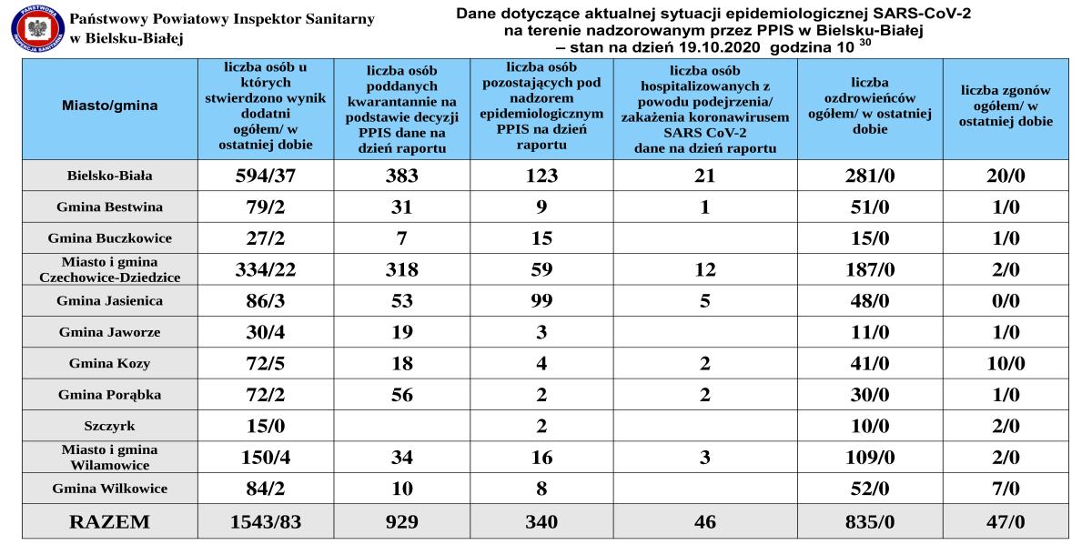 Ponad 100 nowych przypadków koronawirusach w powiatach bielskim i żywieckim