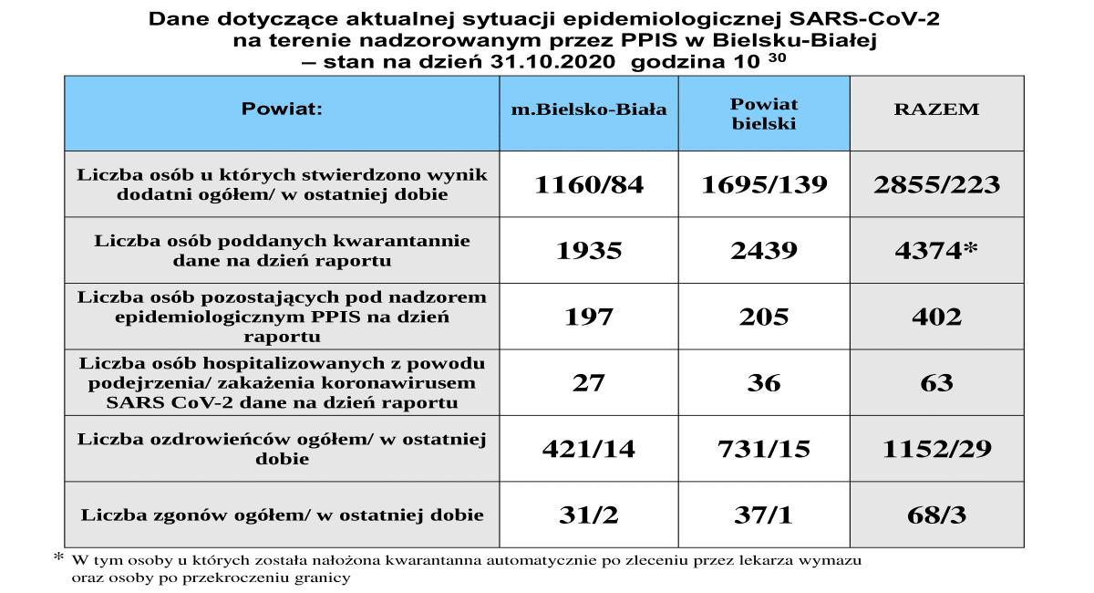 Duży wzrost zachorowań na koronawirusa w powiatach bielskim i żywieckim