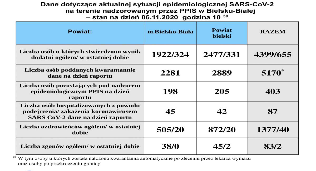 Ponad 700 zachorowań w powiatach bielskim i żywieckim