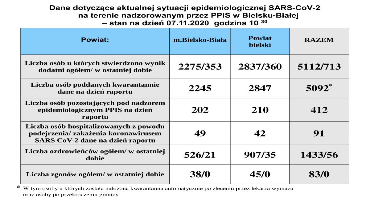 Gwałtowny wzrost zakażeń koronawirusem w powiecie bielskim