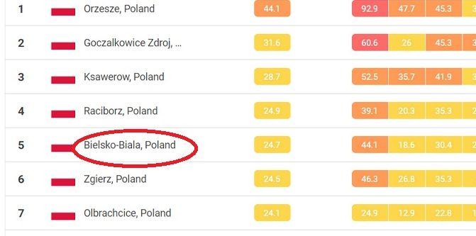 Bielsko-Biała najbardziej zanieczyszczonym miastem... Europy?